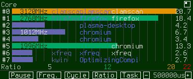 Task Monitoring